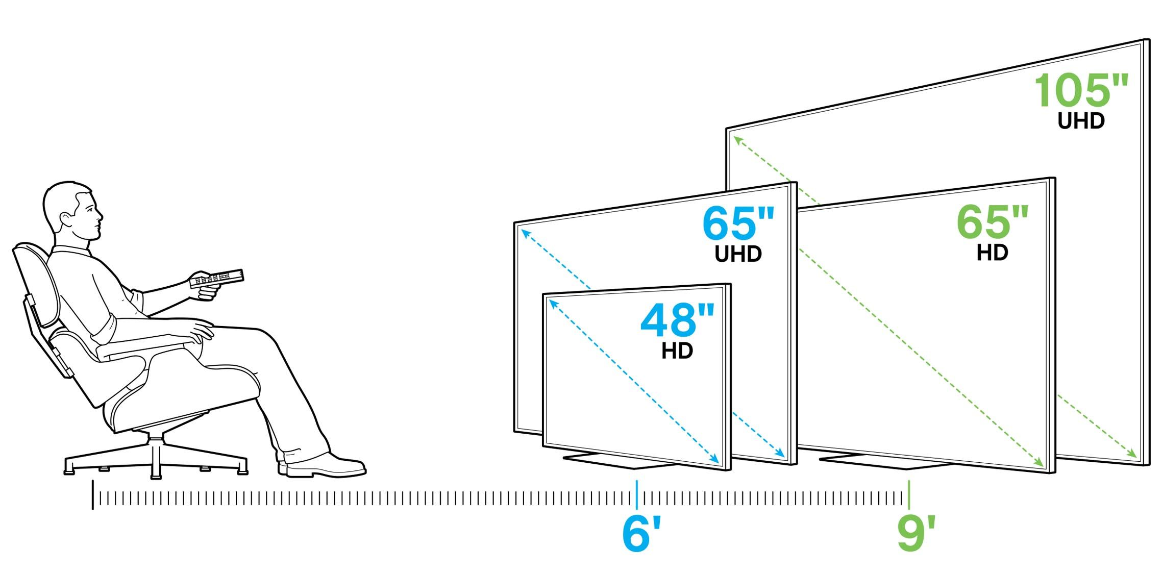 Screen diagonal = distance to couch in Inches, / by 1.6