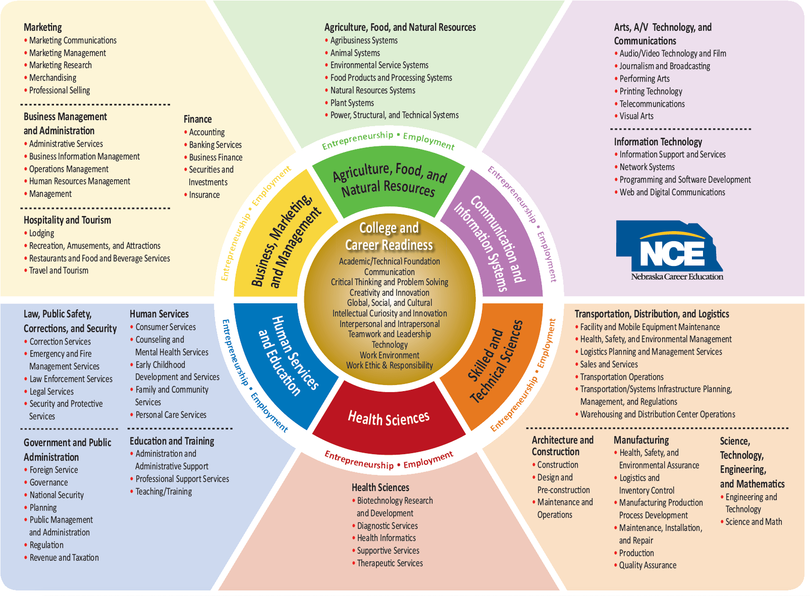 Nce Career Fields And Clusters Model