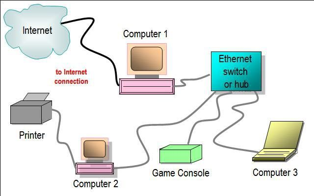 This Network Diagram Illustrates Use Of An Ethernet Hub Or Switch