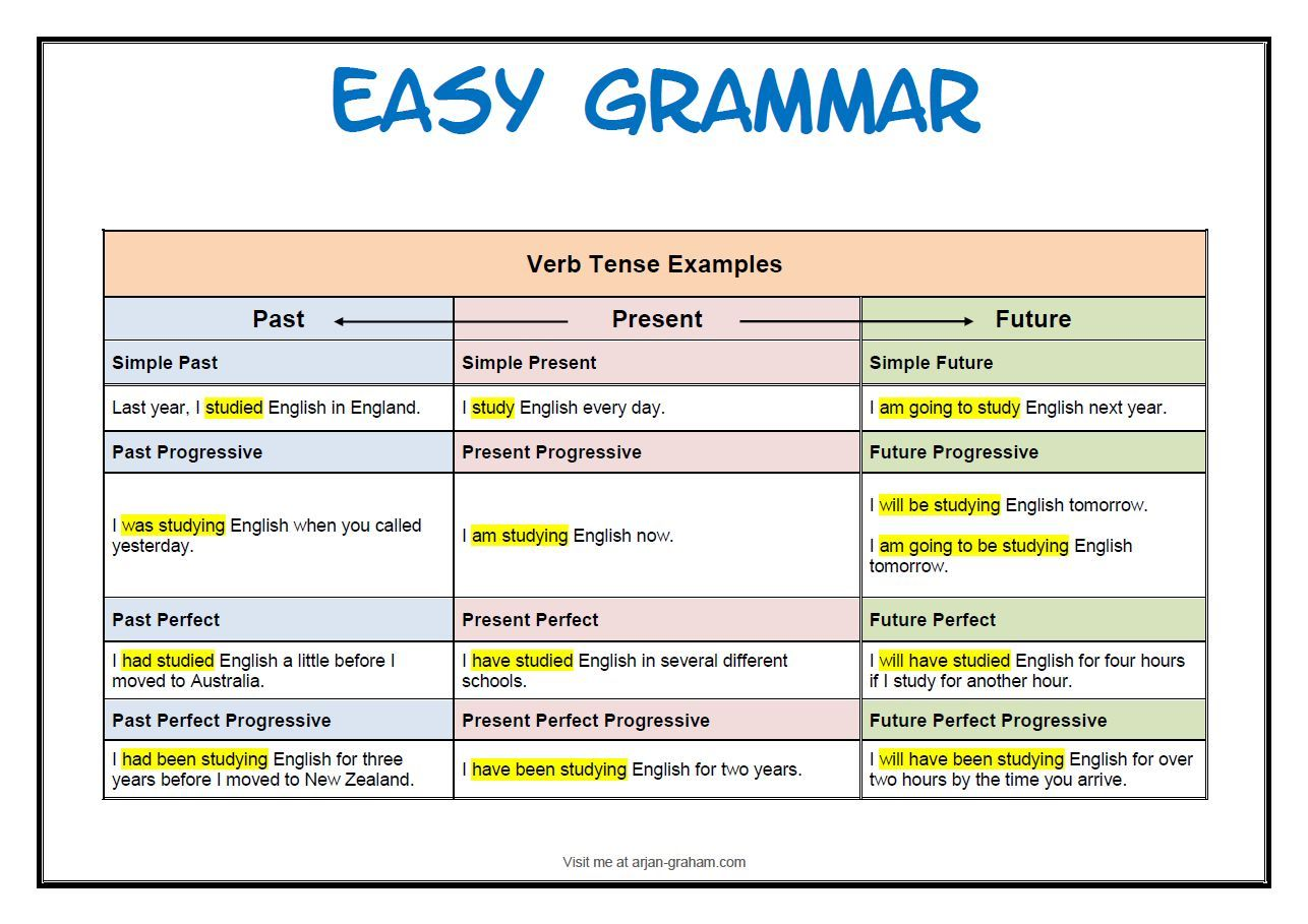 Here Is A Chart To Help You Understand Verb Tenses You