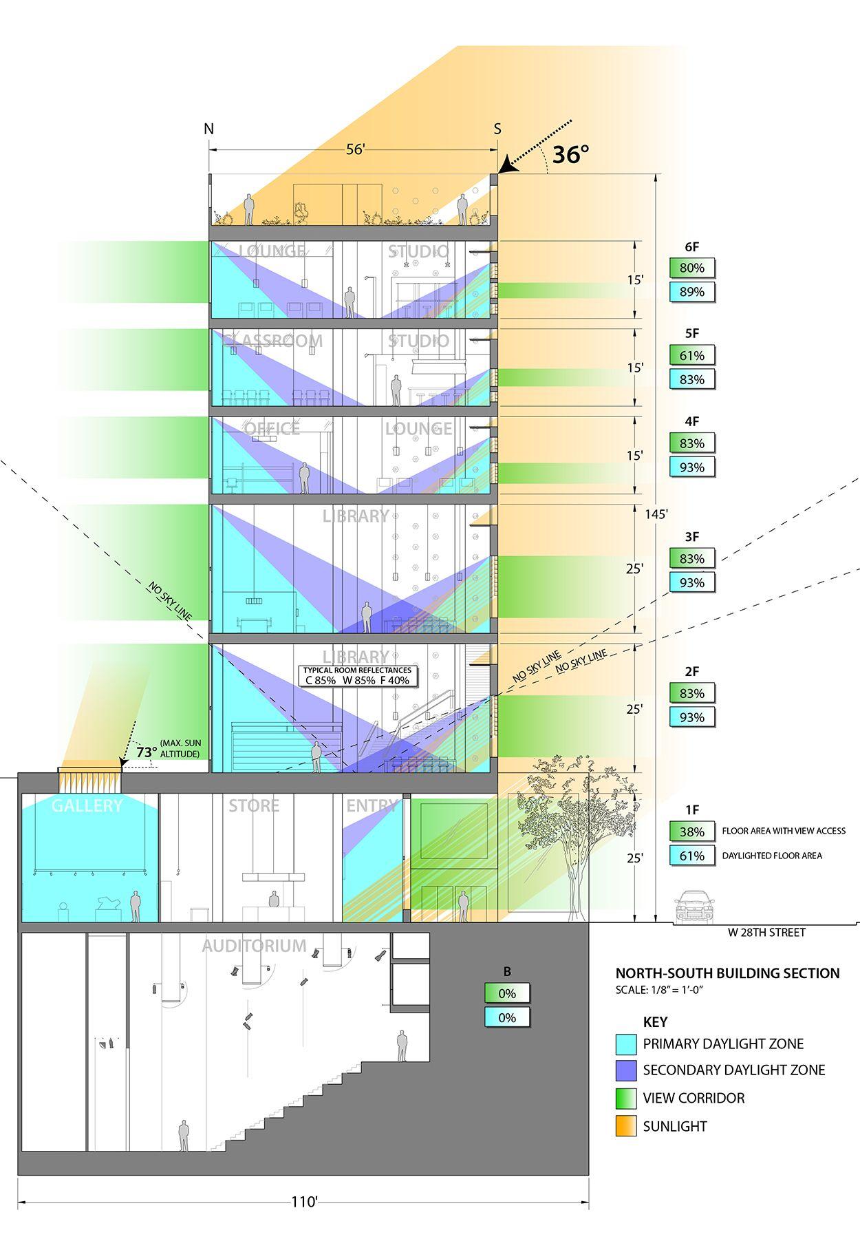 architecture section diagram john deere la105 wiring a lighting design for 24 7 student center