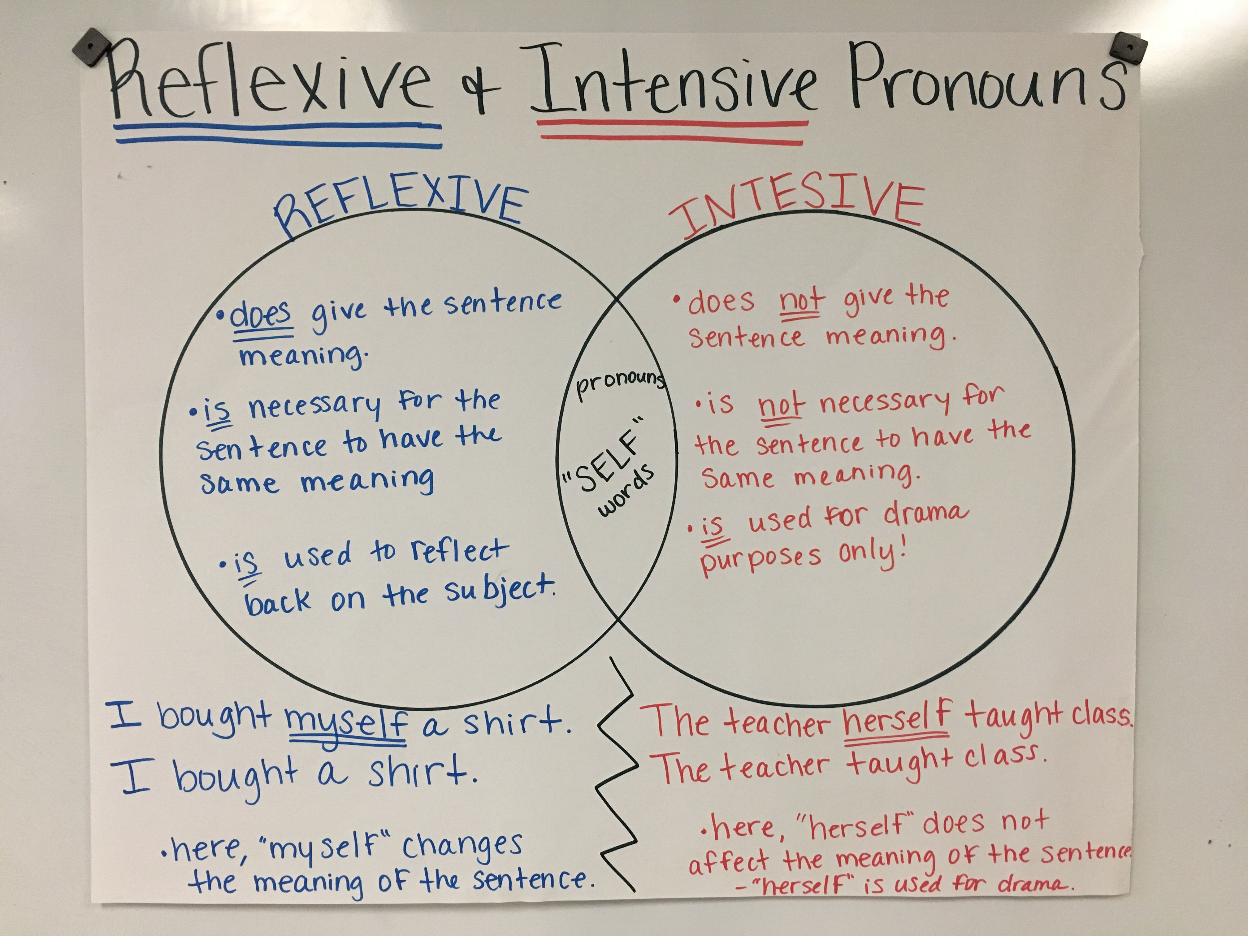 Intensive Vs Reflexive Pronouns