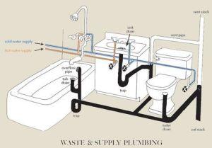 Inquiring Eye Home Inspections | Plumbing | Plan,Design