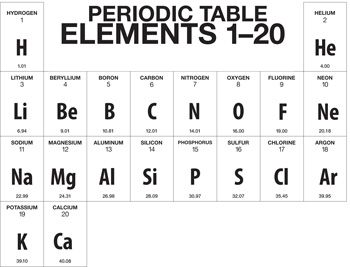 periodic table basics | Periodic & Diagrams Science