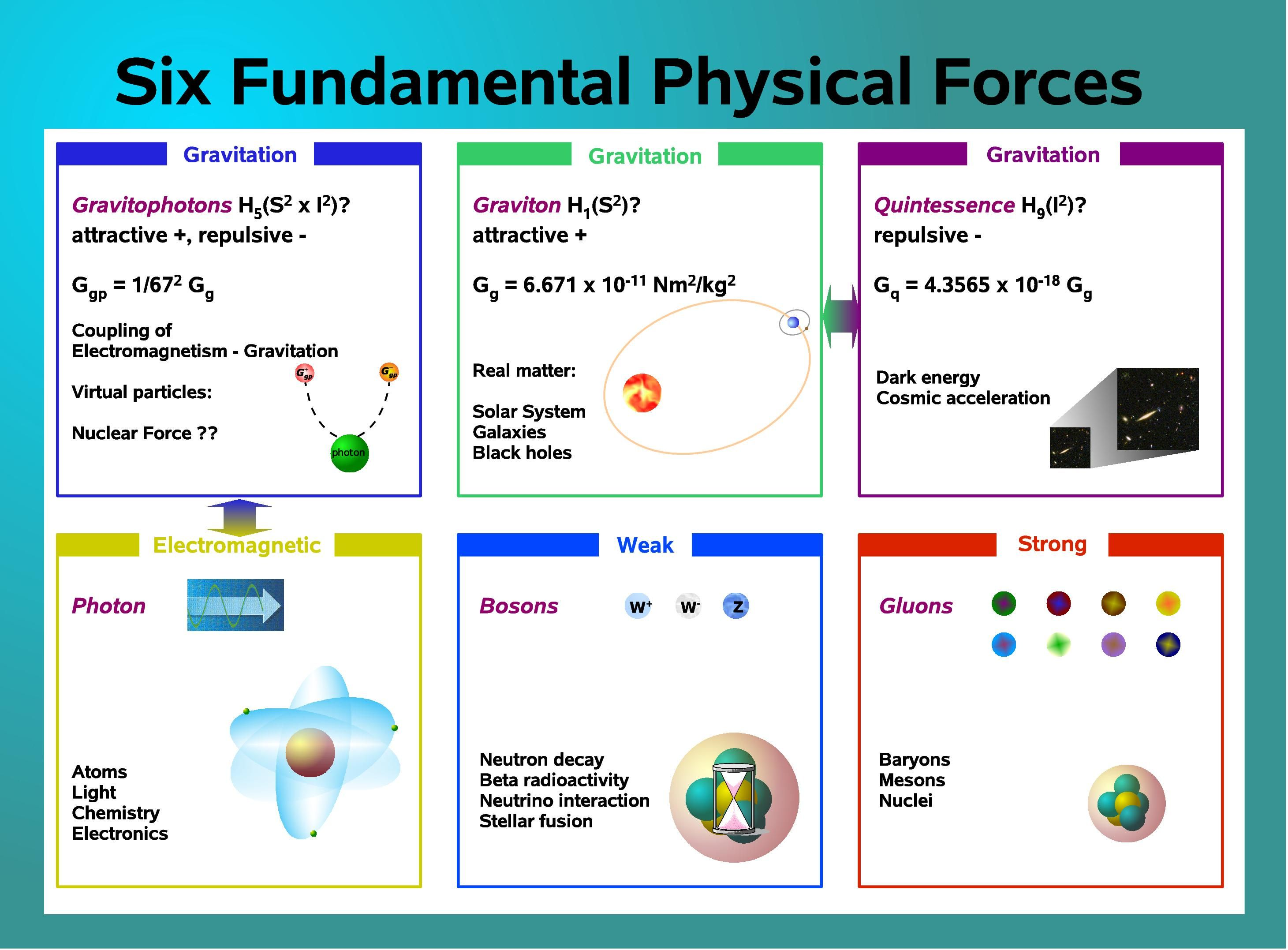 Six Fundamental Physical Forces