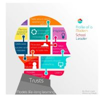 Profile of a Modern School Leader | ED LEADERSHIP ...