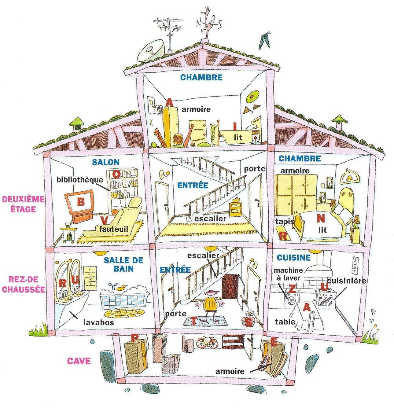 Cours De Francais La Maison