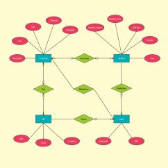 Show Er Diagram For Library Management System Miller Electric Furnace Wiring Entity Relationship Example Online Mobile Shop
