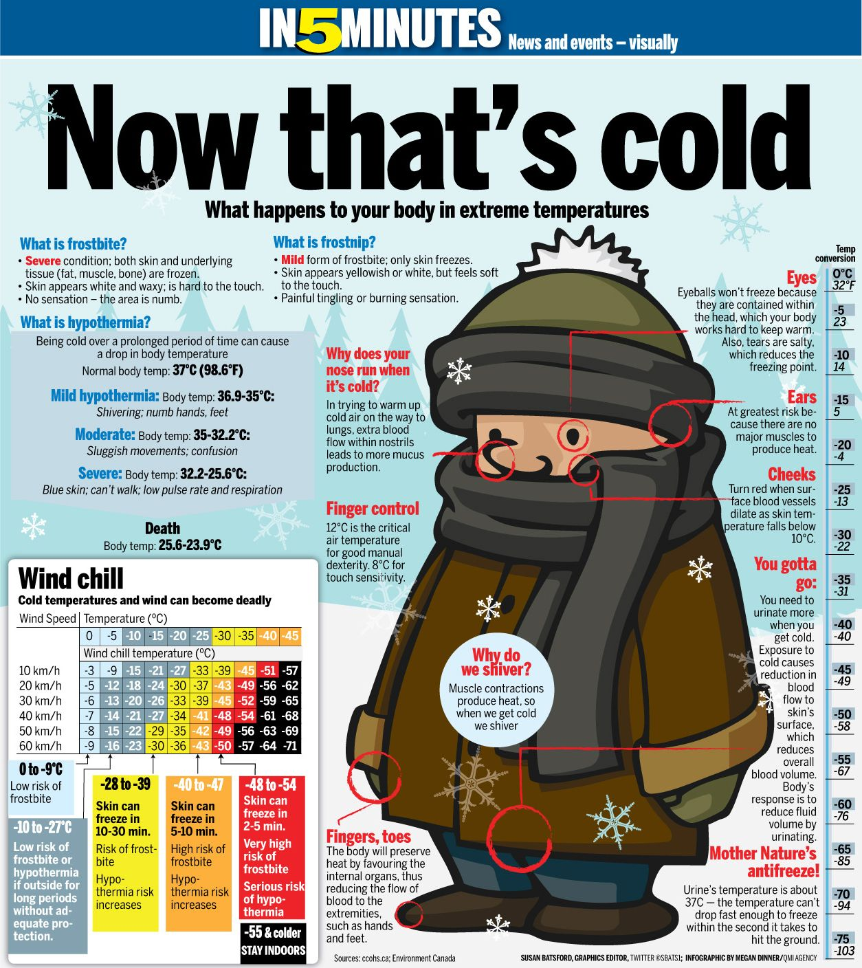 Now That S Cold What Happens To Your Body In Extreme
