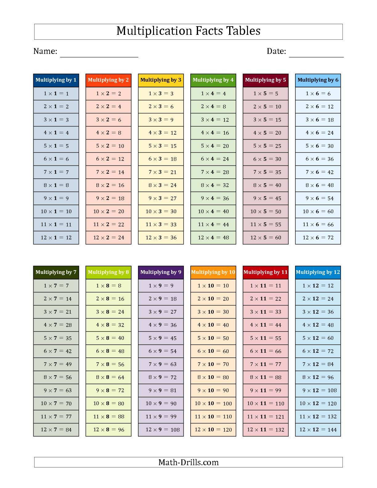 The Multiplication Facts Tables In Color 1 To 12 Math