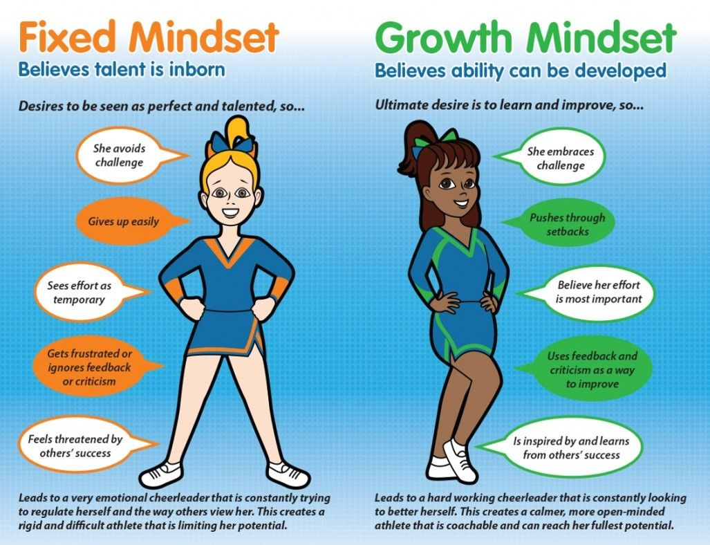 Simple Example Of Fixed Mindset Vs Growth Mindset