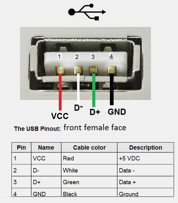 Pinout Female Usb Connectors