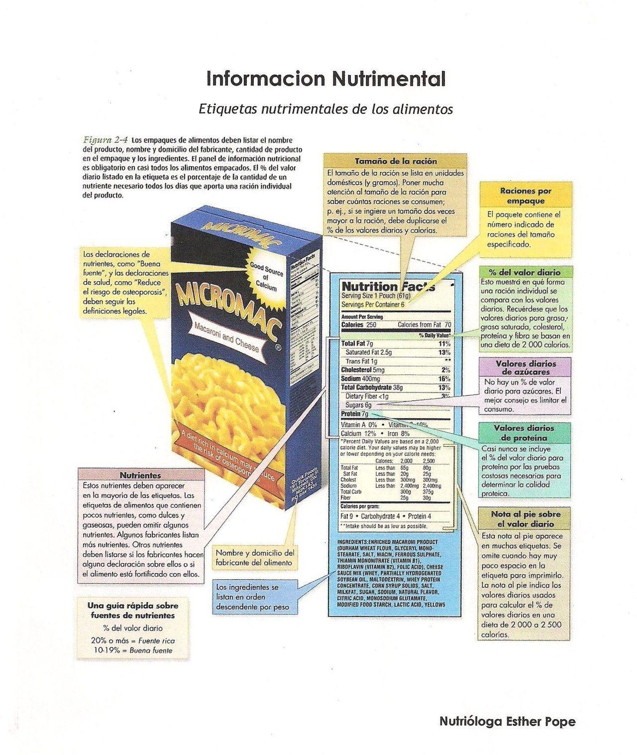 Informacion Nutrimental En Las Etiquetas De Los Alimentos