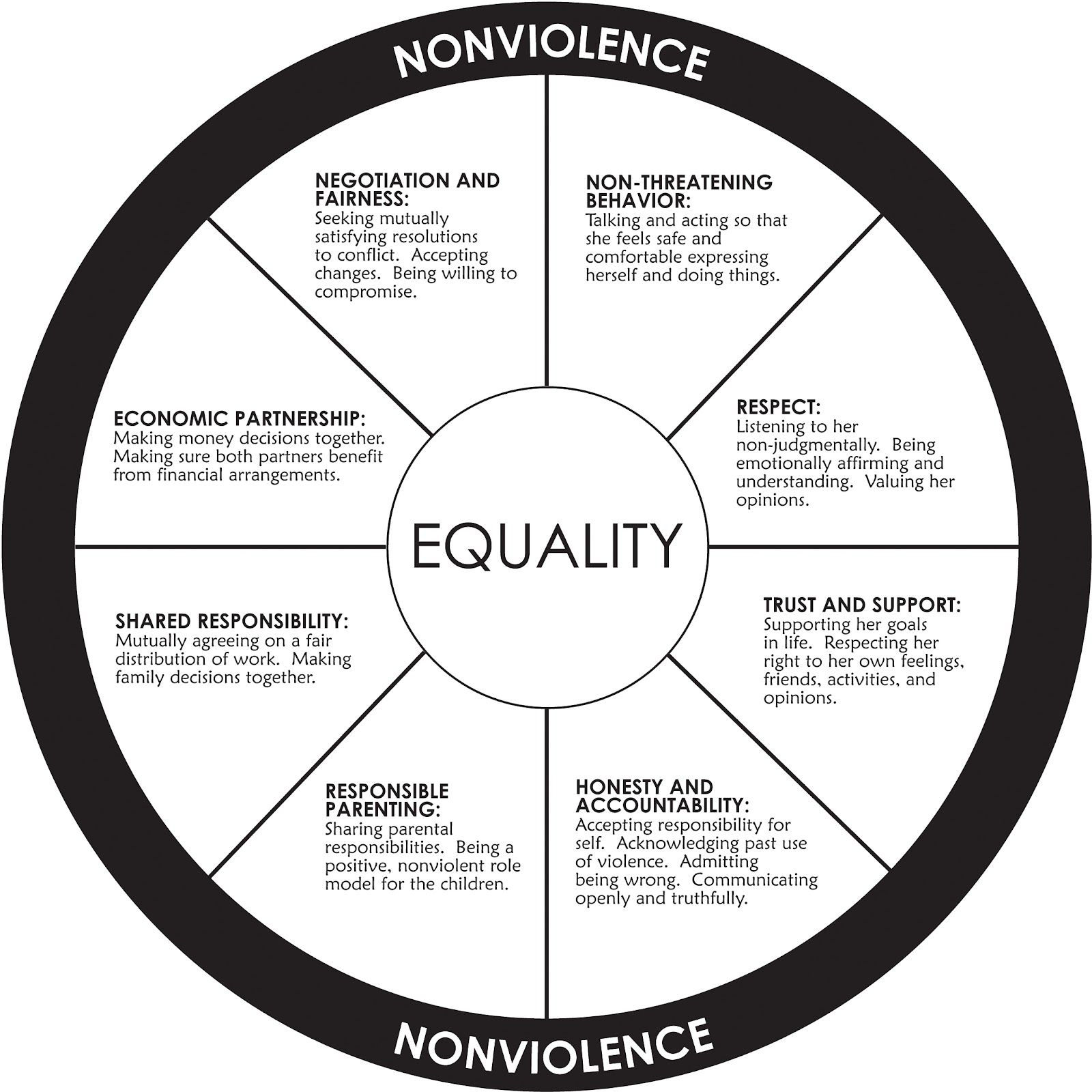 Nonviolence Equality