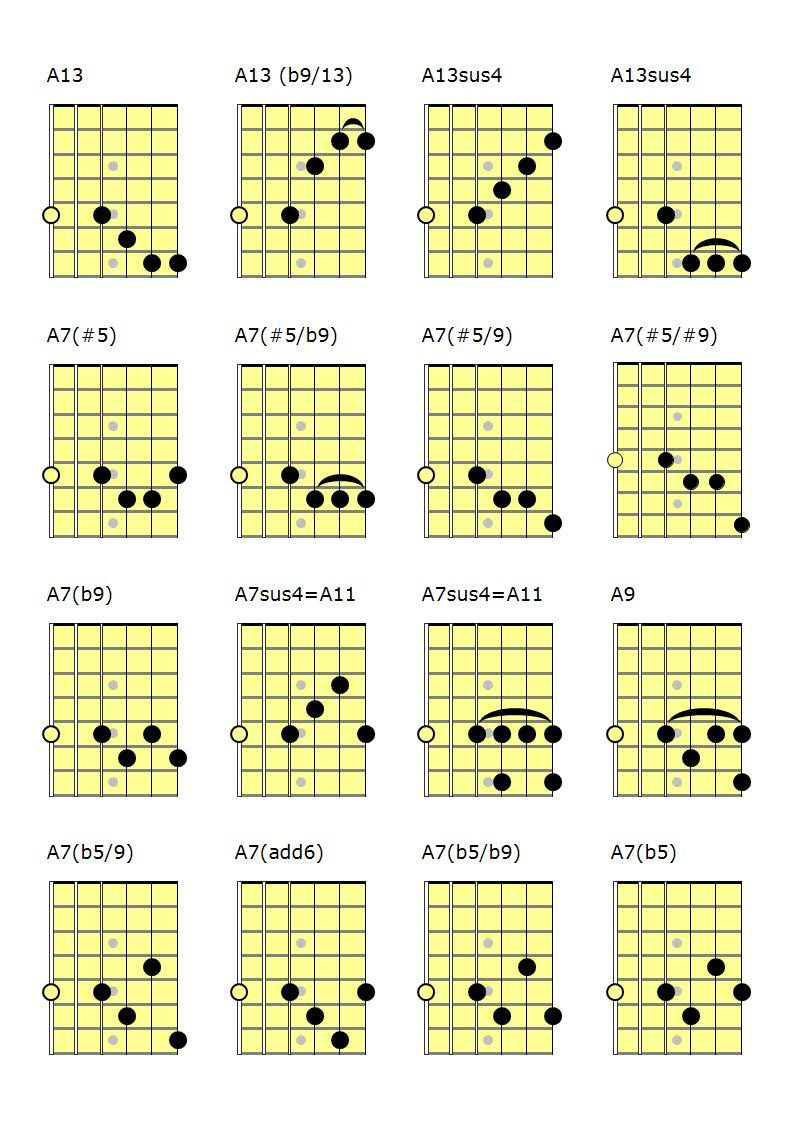 Cuatro Guitar Chord Chart For The A7