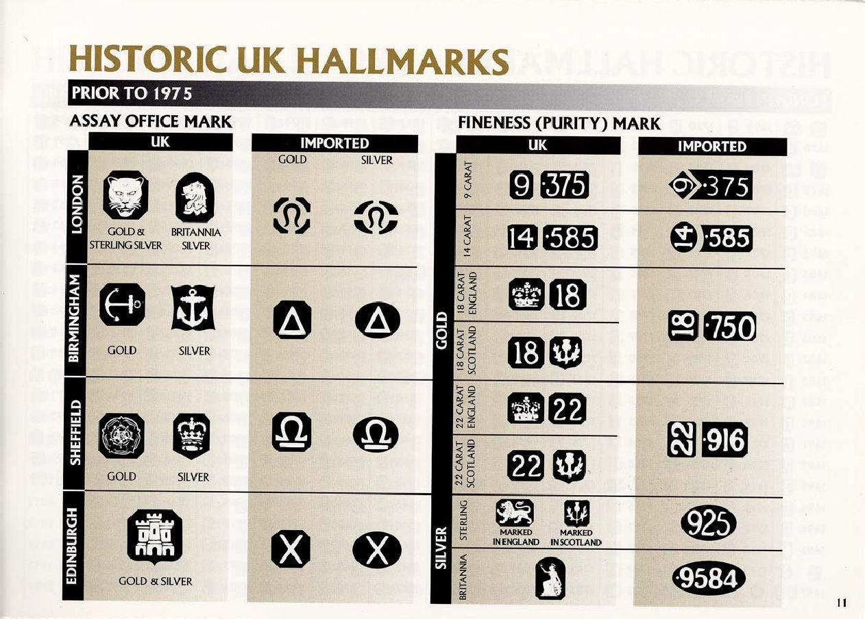 Gold Jewelry Hallmarks Identification Portugal
