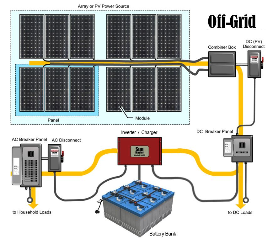 Battery based offgrid solar panel systems appalachian