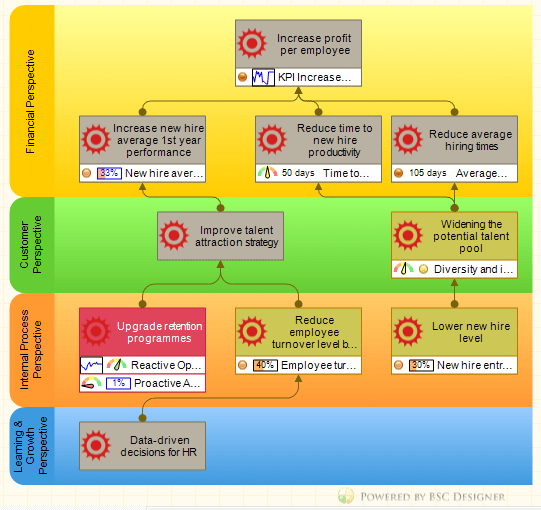 HR Balanced Scorecard With Strategy Map And KPIs HR