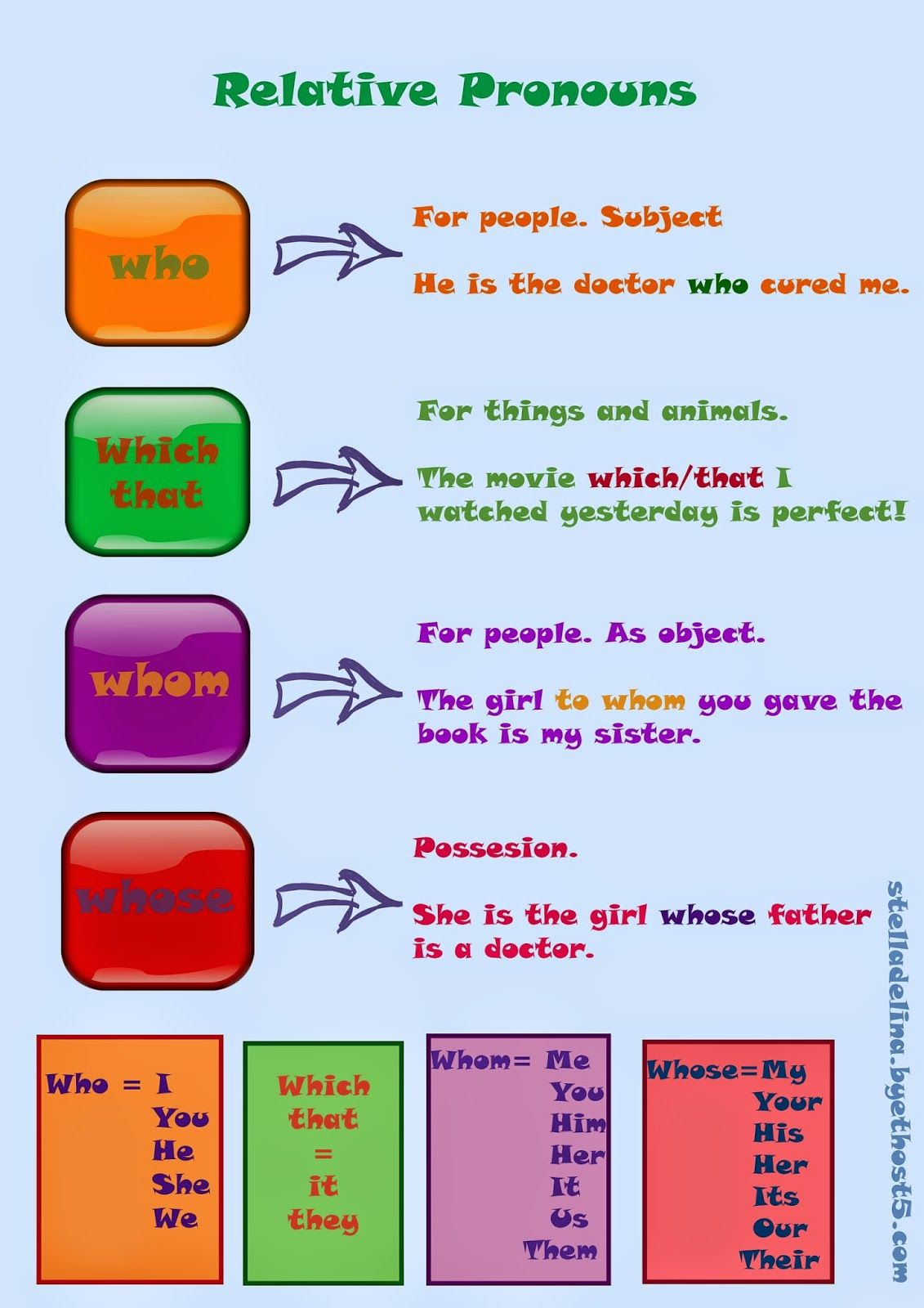 Relative Clauses For More Details And Activities Visit My Blog Following The Link Above