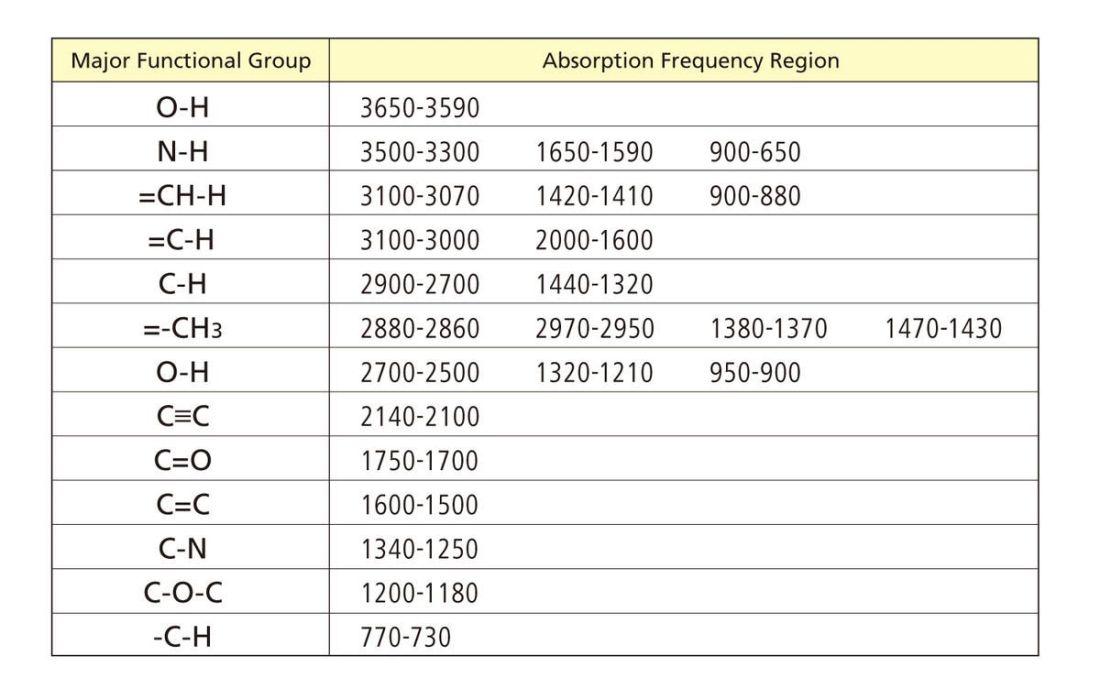 Ir spectroscopy functional groups ir absorbance table