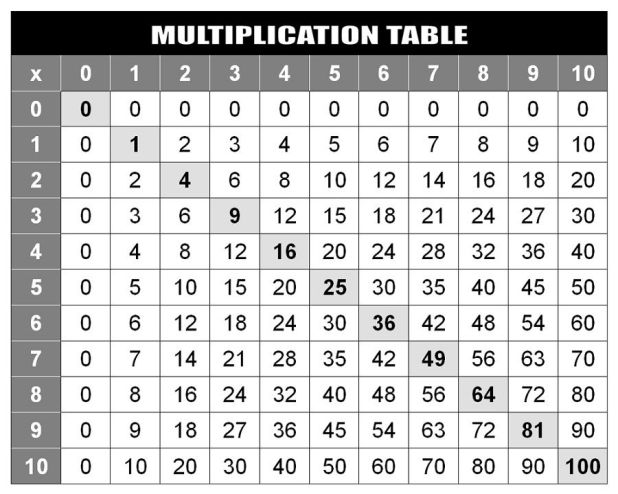 Multiplication table chart 1 100 pdf - Multiplication table up to 20 ...