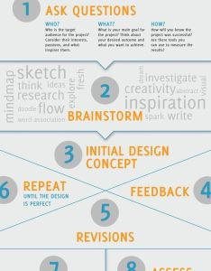 The design process infographic if you like ux or thinking also rh pinterest