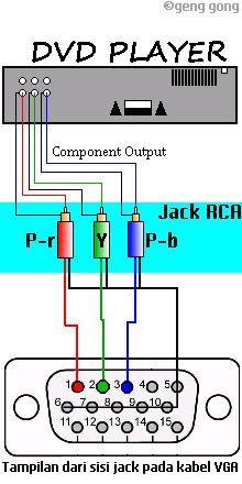 VGA Pinout Diagram | fdebouter | Pinterest | Tech, Circuit