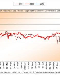Jan updated  current uk wholesale gas prices chart http www also rh pinterest