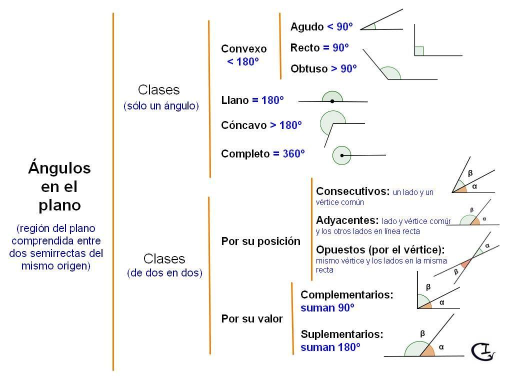 Clasificacion De Los Angulos