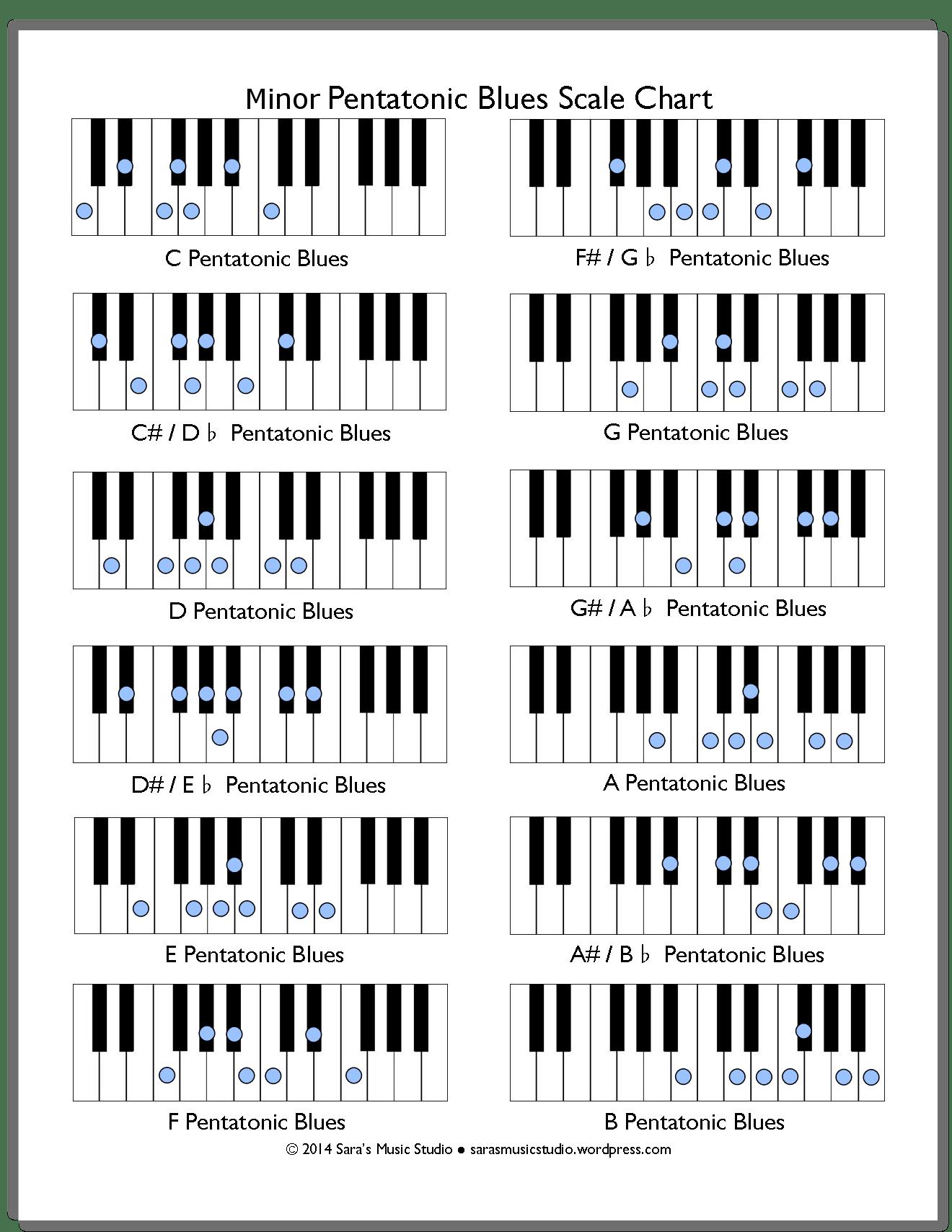 Pentatonic Scales Chart