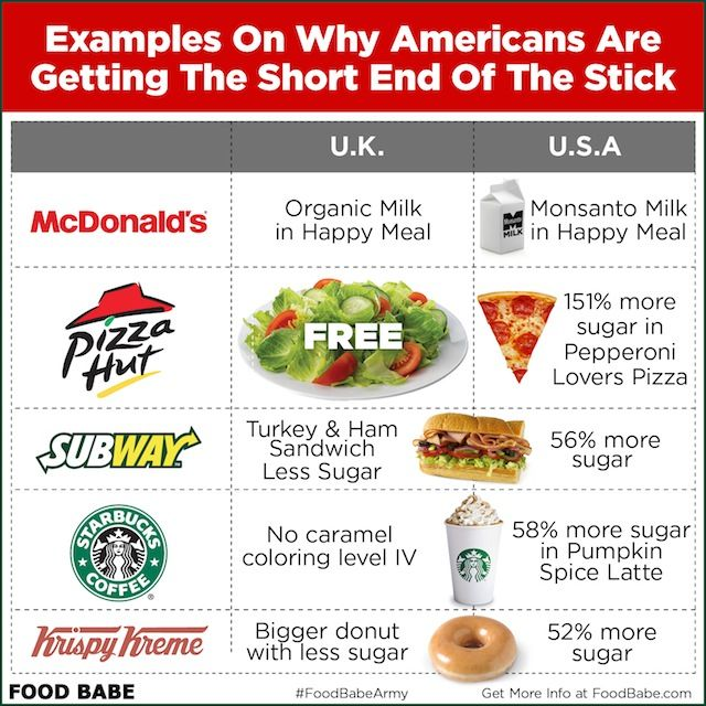 Fast Food Restaurants Uk Statistics