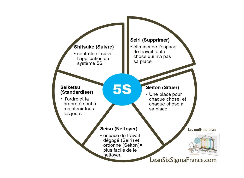 5s Lean En Francais Lean Six Sigma France