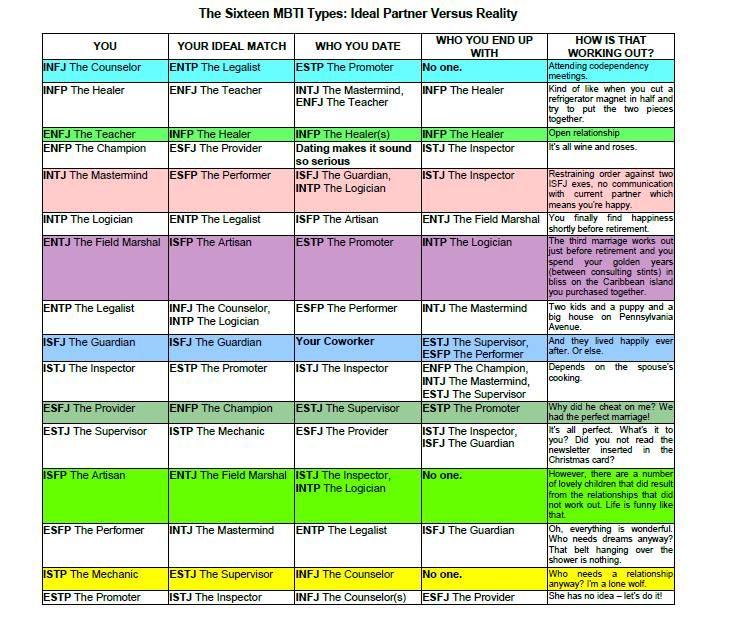 MBTI dating guide INFJ INFP ISTJ ISTP ISFJ ENFJ ESTP ESFP INTJ ENFP ENTP INTP ESTJ | Psychotherapy | Pinterest | MBTI. Infj and INTJ