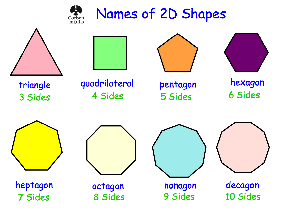 2d Shapes Number Of Sides