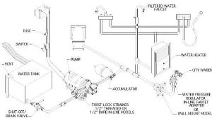 Rv Plumbing Diagram Google Search Tiny House | Water