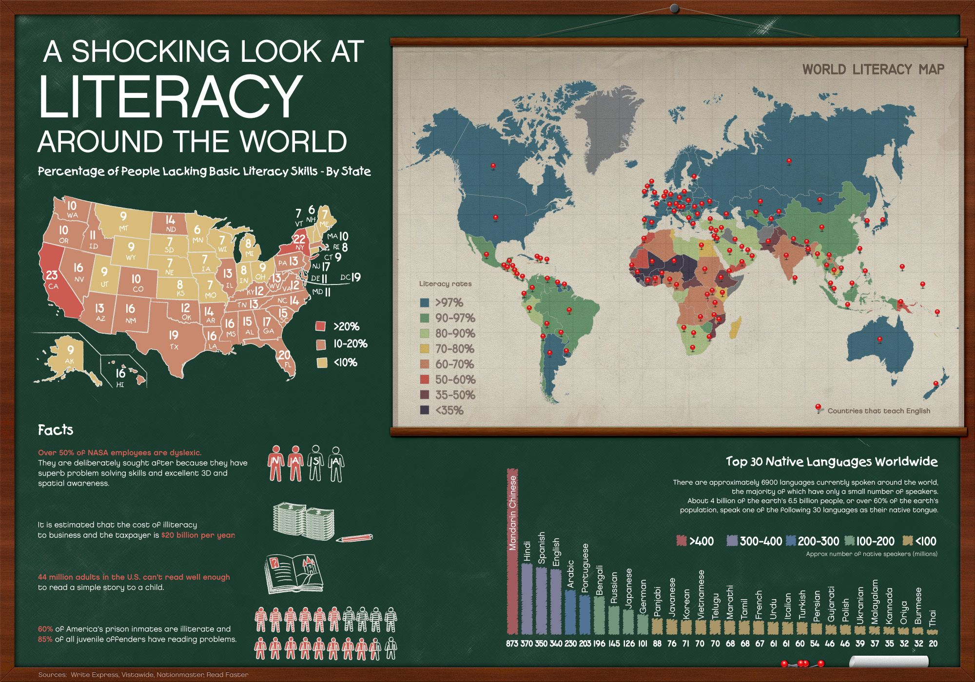A Shocking Look At Literacy Around The World