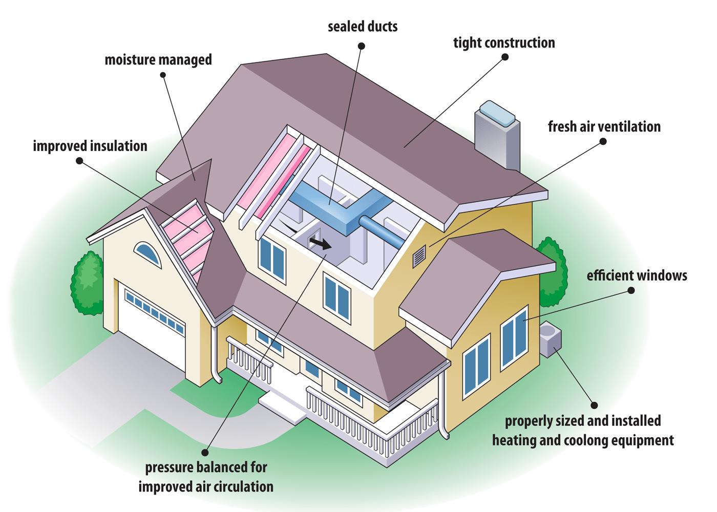 Energy Efficient House Plans Diagram Showing The Various Aspects