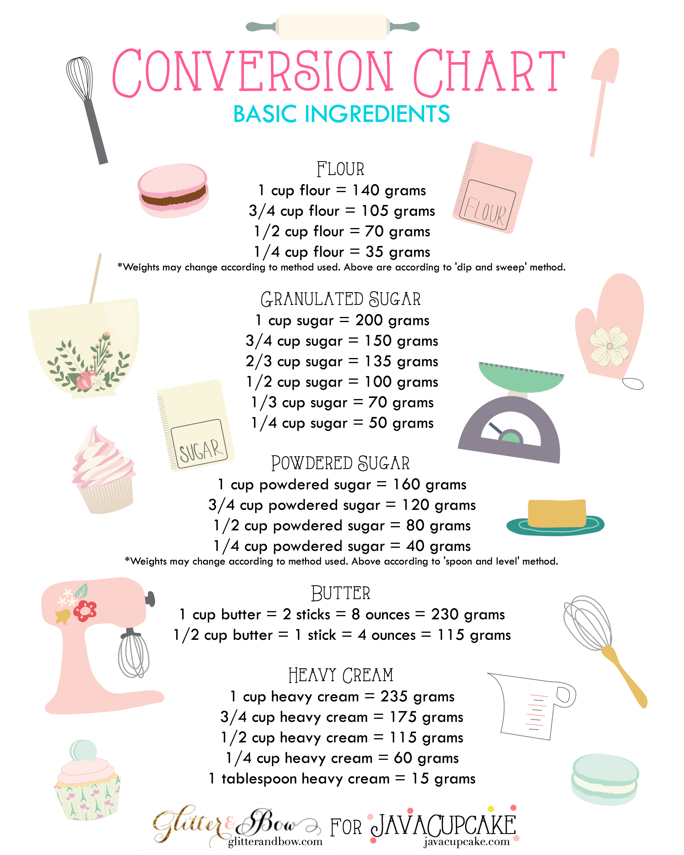 Easy Cake Recipes Cup Measurements