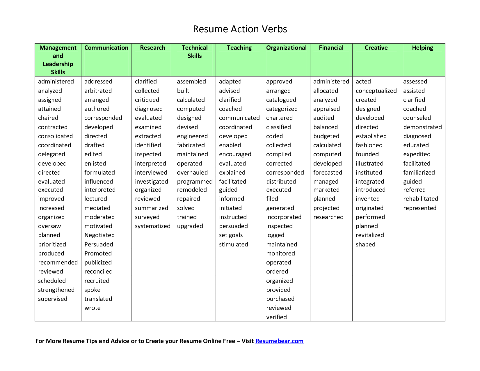 Action Verbs For Resumes And Cover Letters