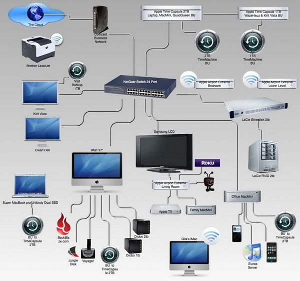 How To Build Home Entertainment Network