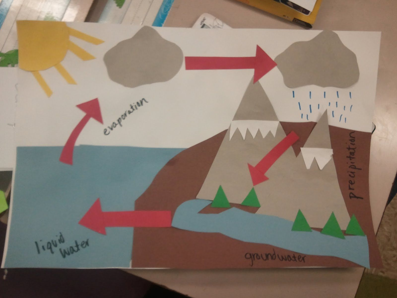 Miss Third Grade Teaching The Water Cycle