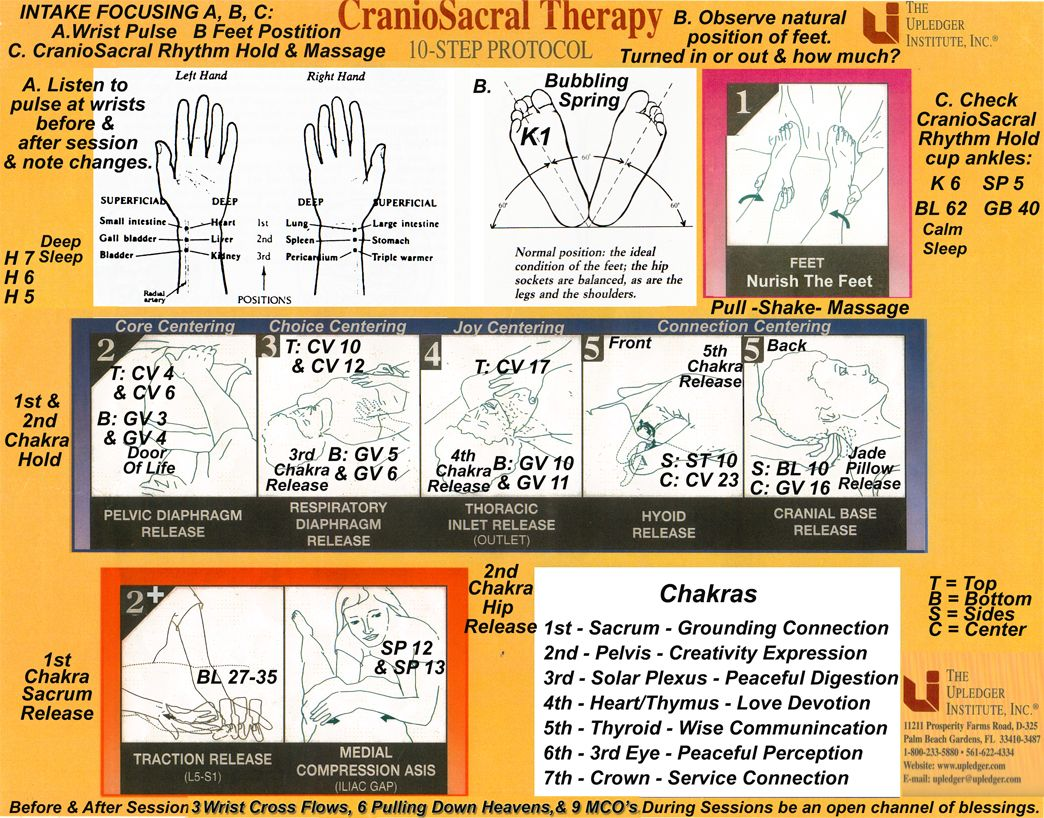 foot massage therapy diagram 2002 jetta cooling fan wiring craniosacral with acupressure point harmonization