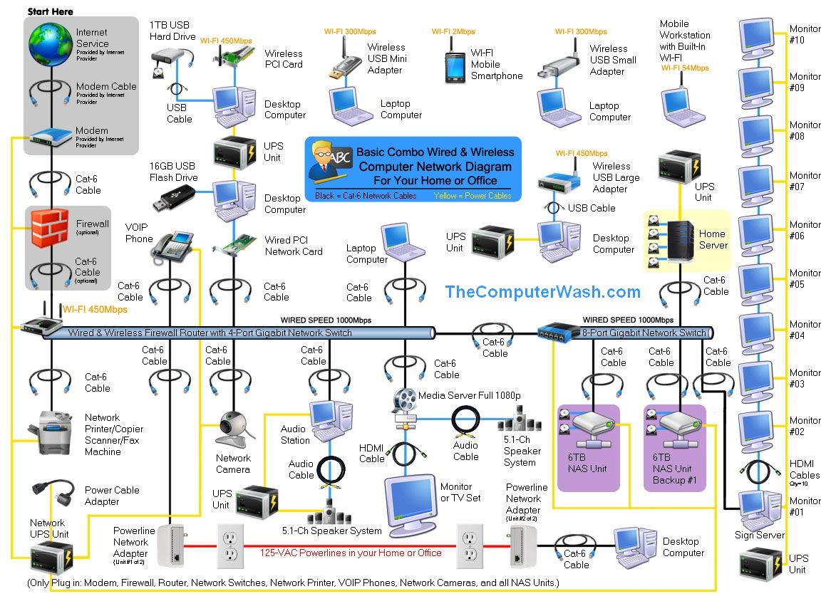 Best 25 Network Diagram Tool Ideas Only On Pinterest Data