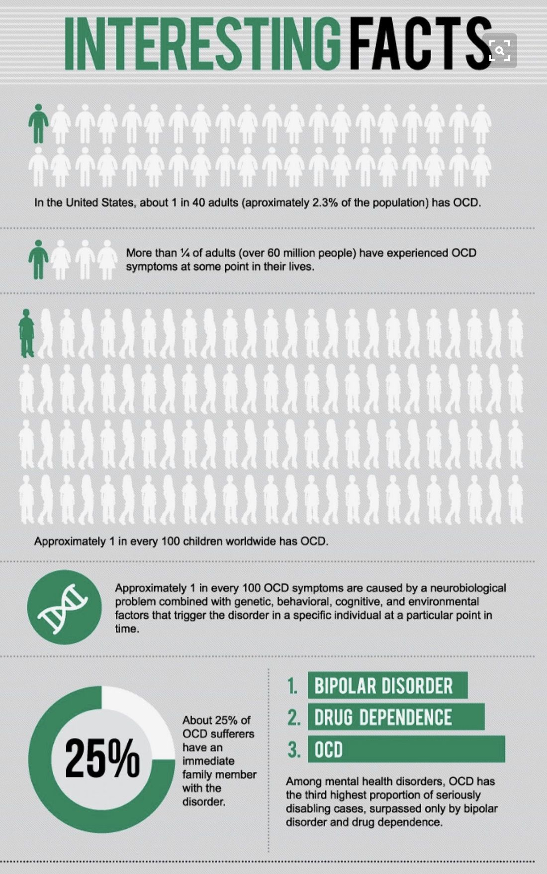 Statistics 1 40 Adults Has Ocd One Out Of 4 People Have