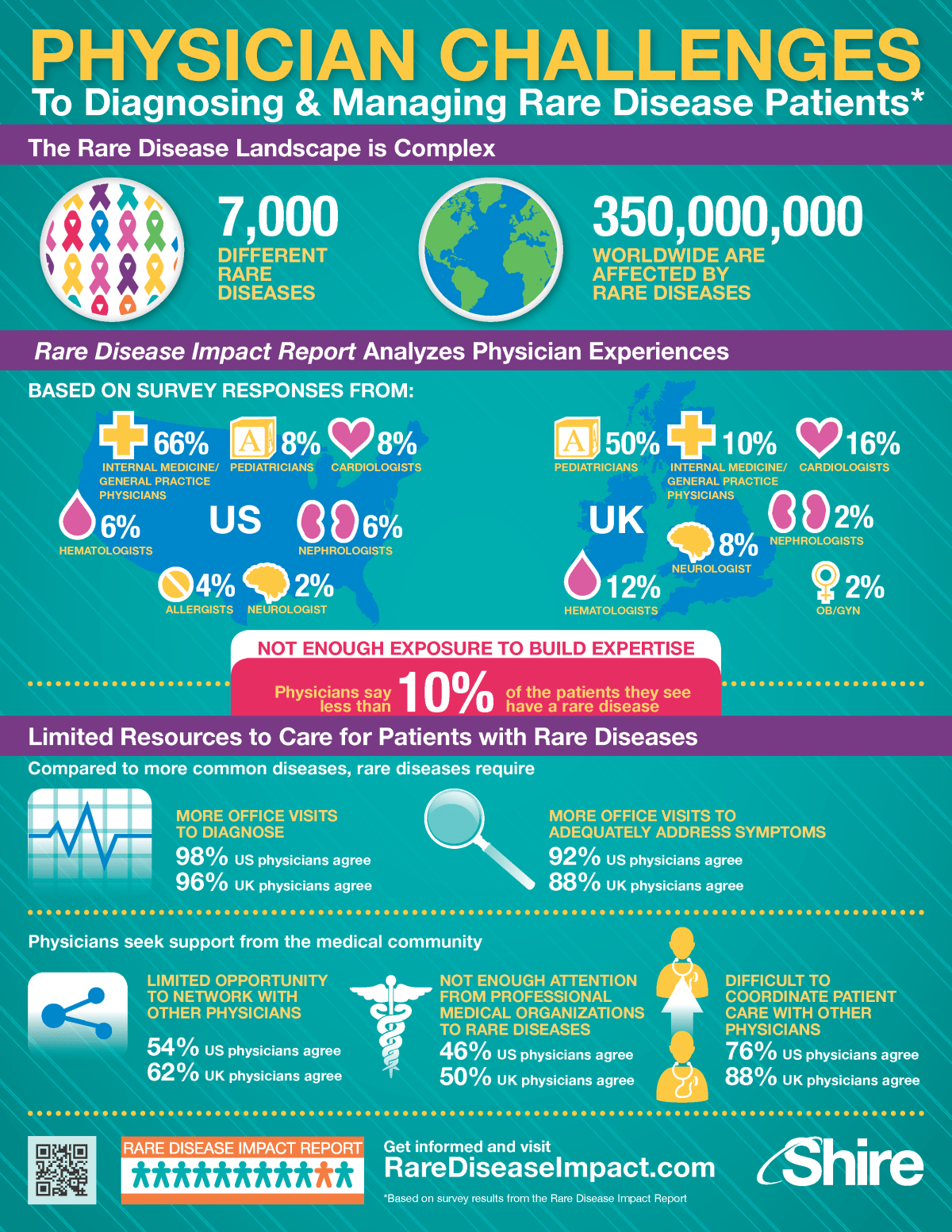Rare Disease Physician Challenges Infographic
