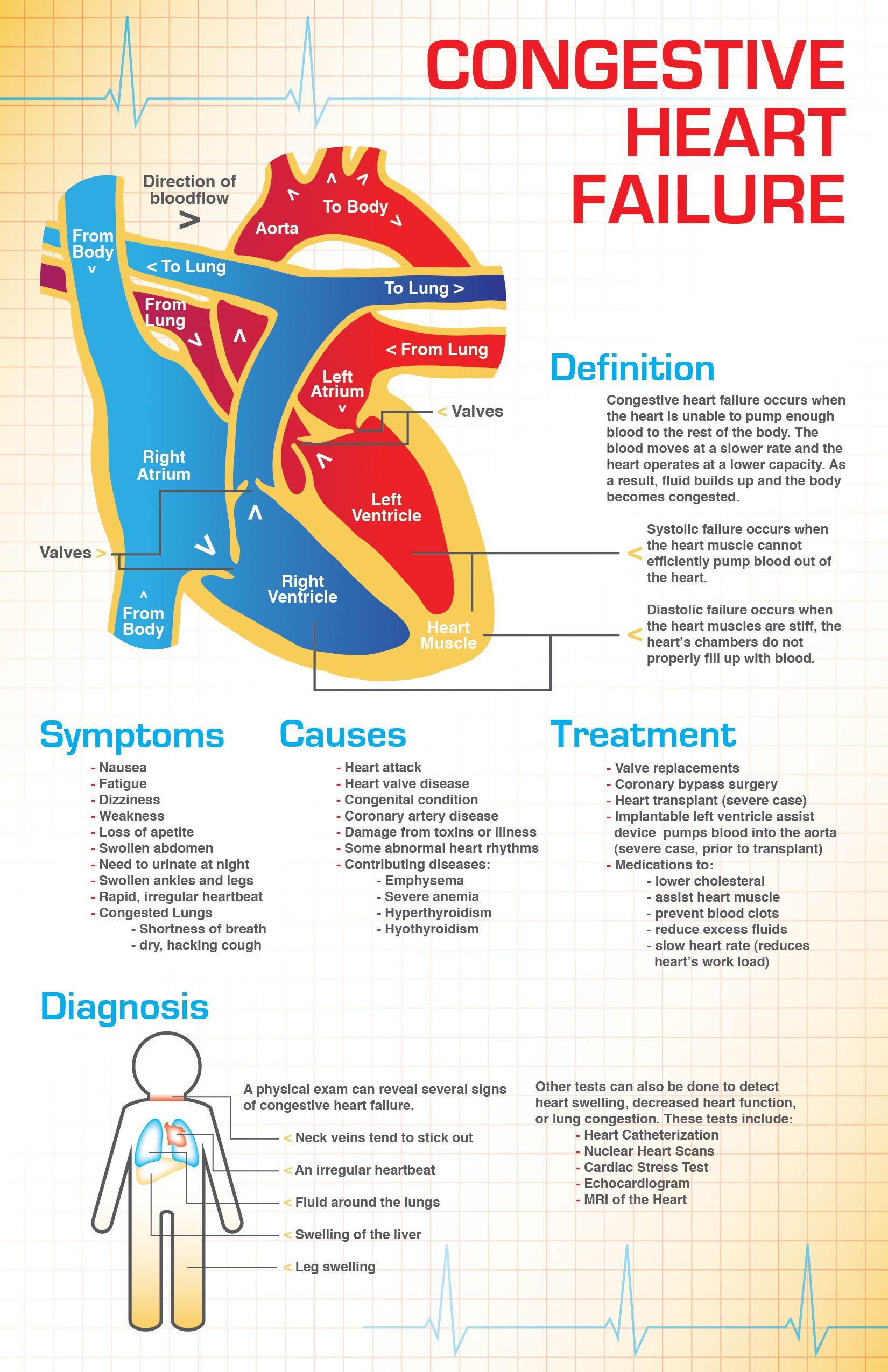 healthy heart diagram whelen strobe wiring edge 9000 failure pathophysiology