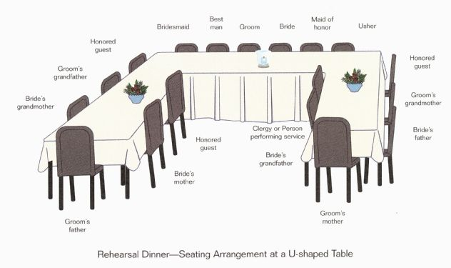 Rehearsal Dinner—Seating Arrangement at a U-shaped Table