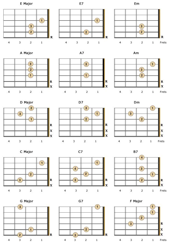 Left Handed Ukulele Chord Chart For Beginners