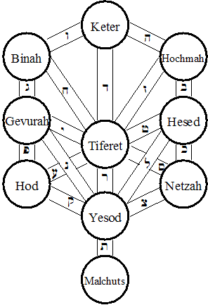 The 32 paths of wisdom are related to the word 'heart'. In