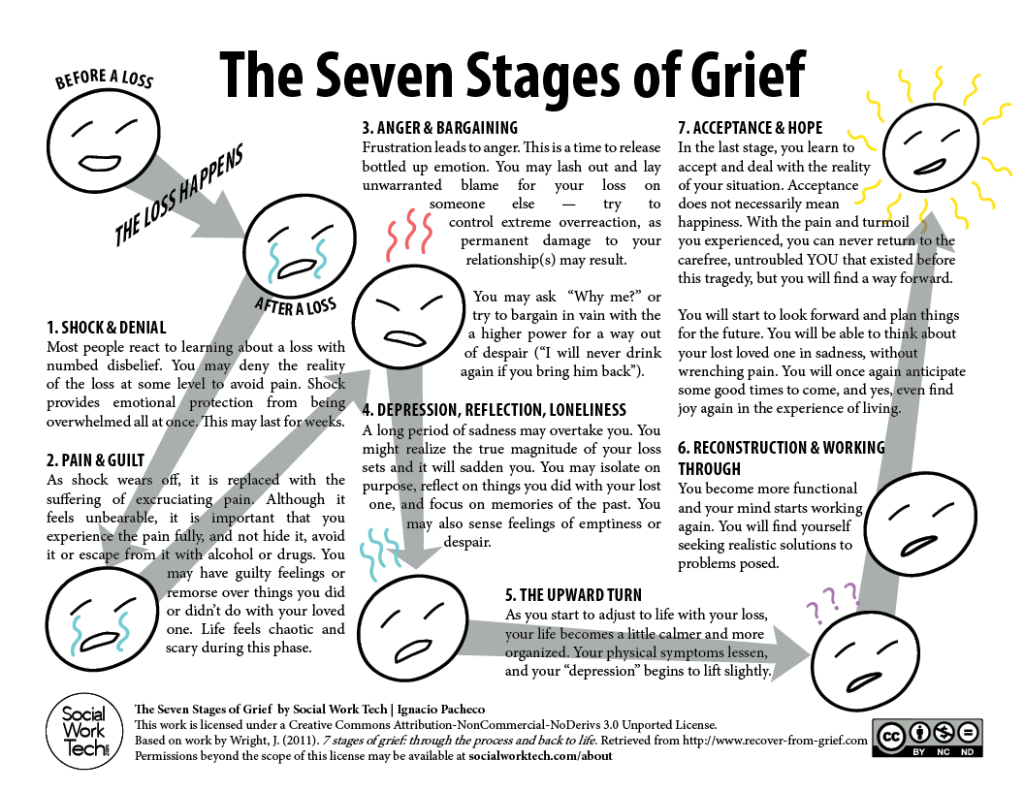 7 Stages Of Grief Worksheet